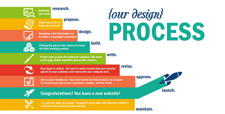proses pembuatan website